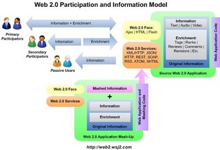 Web 2.0 Participation and Information model